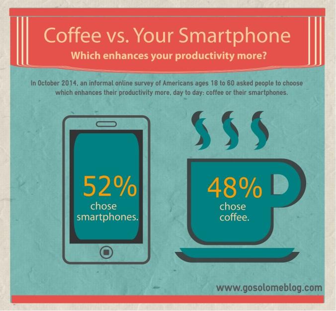 CoffeevsSmartphones